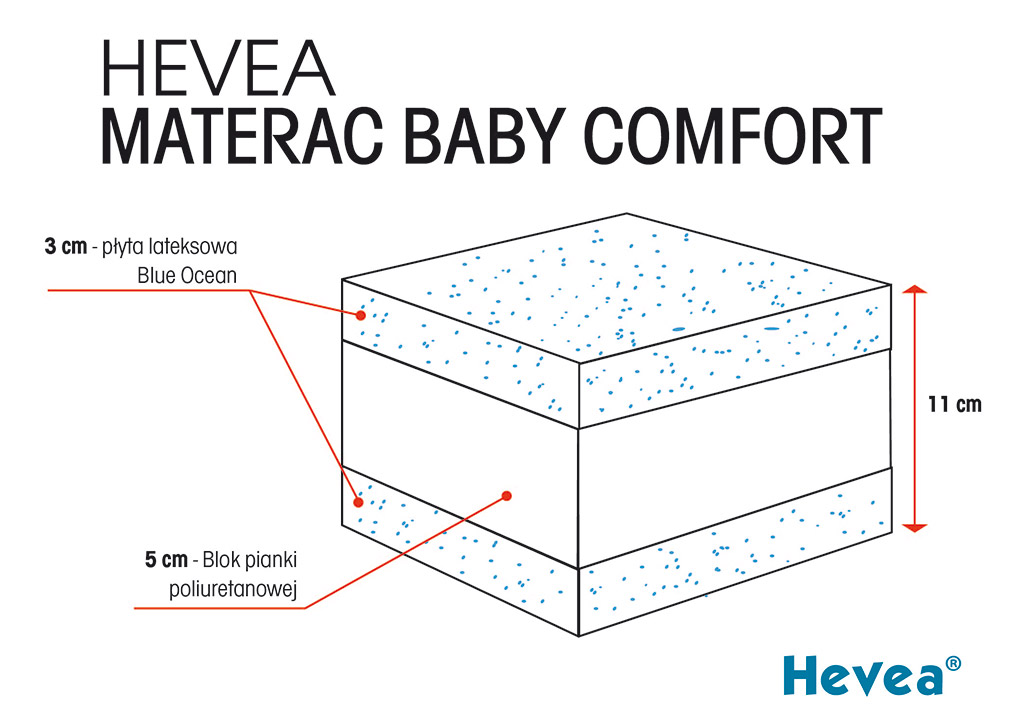 Materac z lateksem Hevea Baby Comfort 2 płyty lateksowe